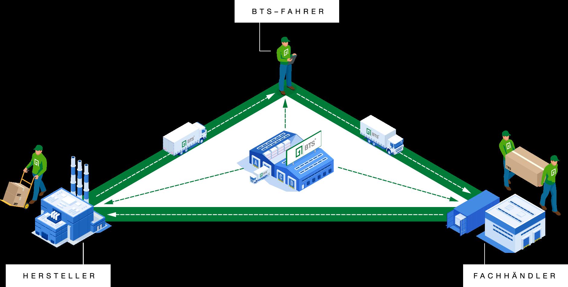 BTS Logistikpartner zwischen Küchenhersteller und Fachhändler